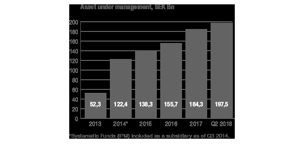 Assets-under-management_SEK-Bn_2017