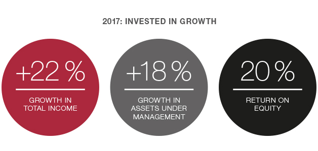 Catella_Invested-in-growth-2017